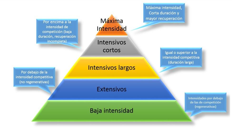 Zonas de intensidad y dinámica de los esfuerzos adaptado de Mallo (2013)