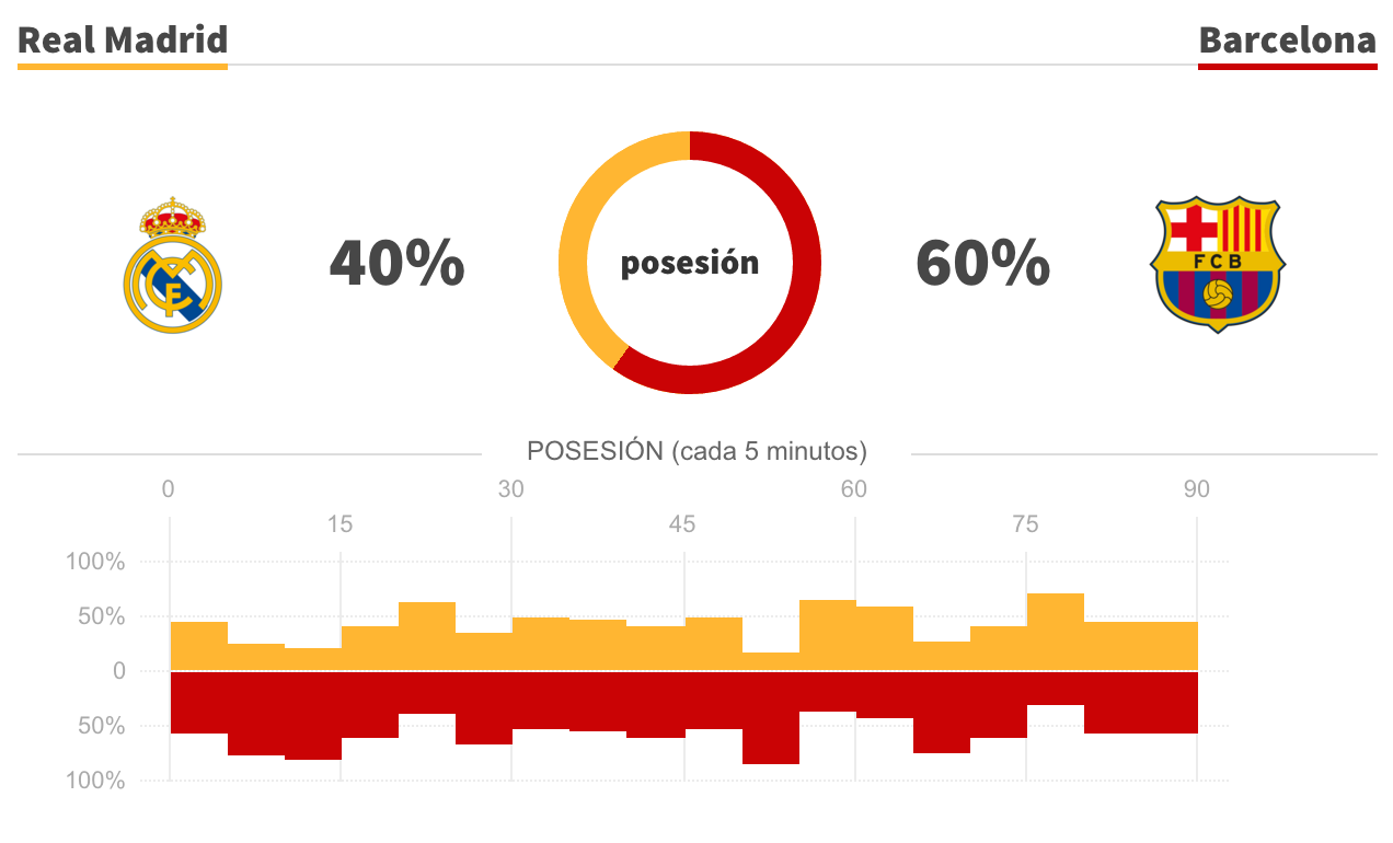 posesion-cada-5-minutos