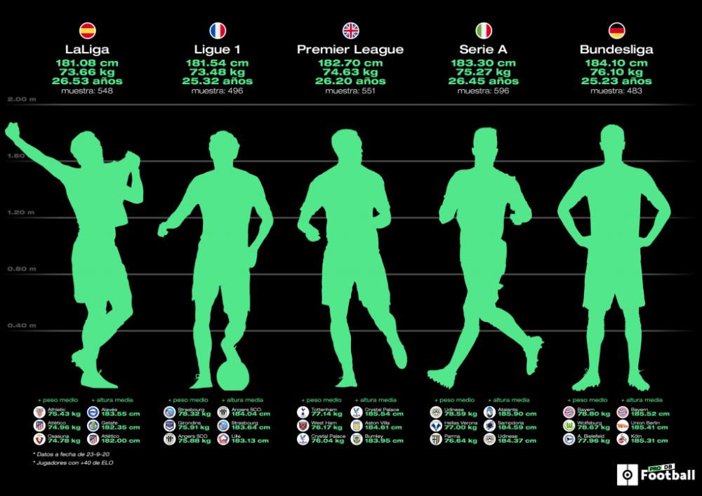 ¿Cuál es la altura media de los jugadores de fútbol?
